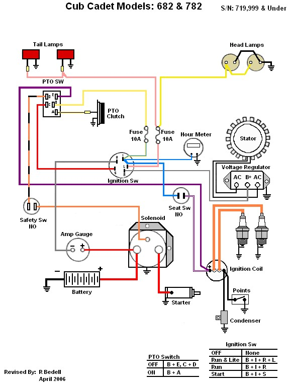 [DIAGRAM_1CA]  Command 18 swap into a 782 (wiring) | IH Cub Cadet Forum | Cub Tractor Wiring Diagrams |  | IH Cub Cadet Forum