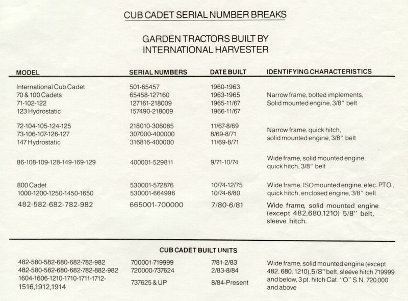 Cub Cadet Serial Numbers.jpg
